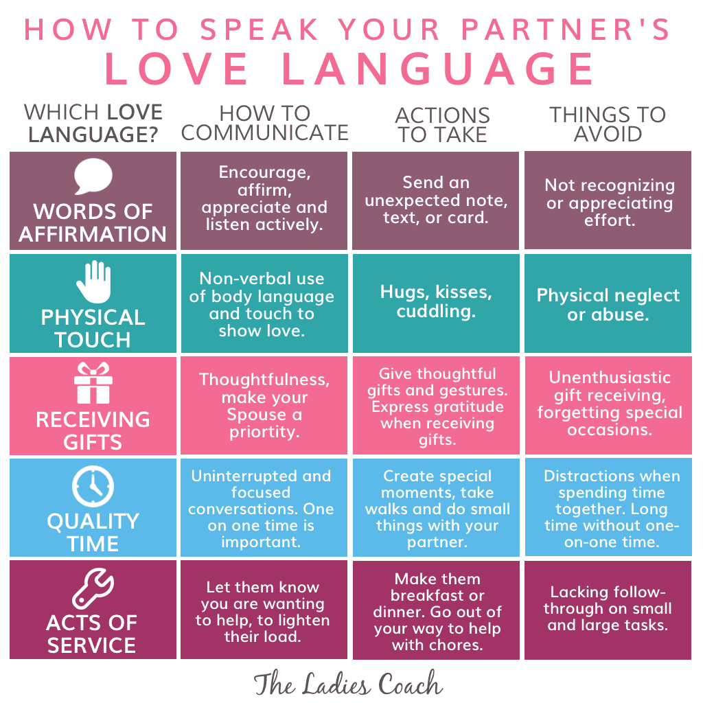 the body language of love and dating